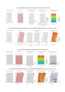 Analisi non lineare blocco singolo - forza di gravità