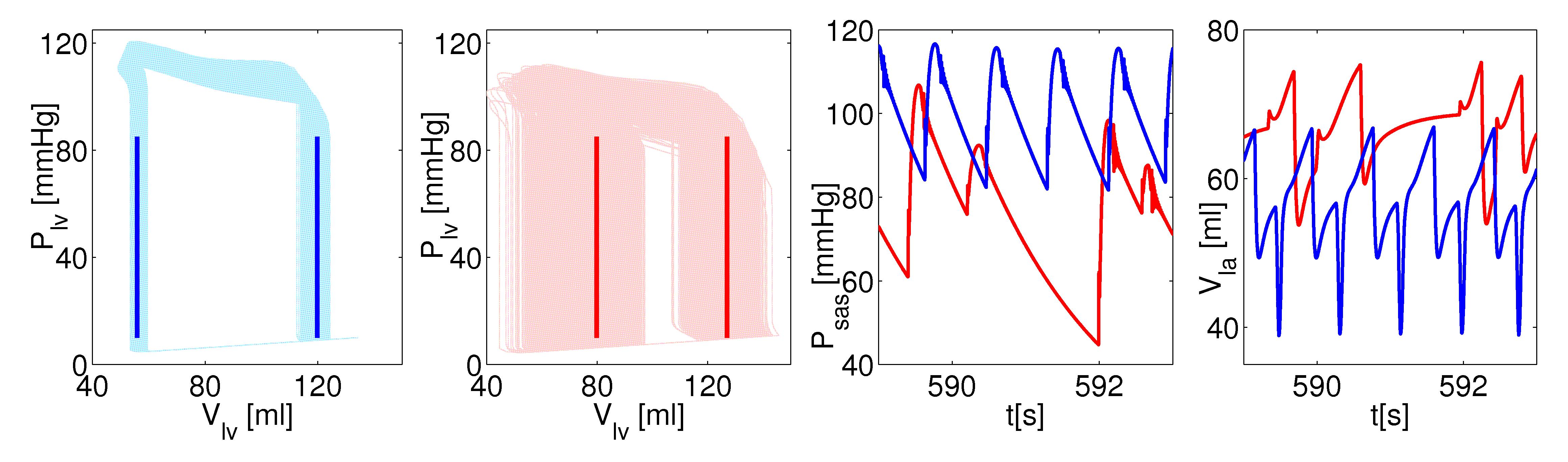 Fluidlab Cardiovascular Fluid Dynamics