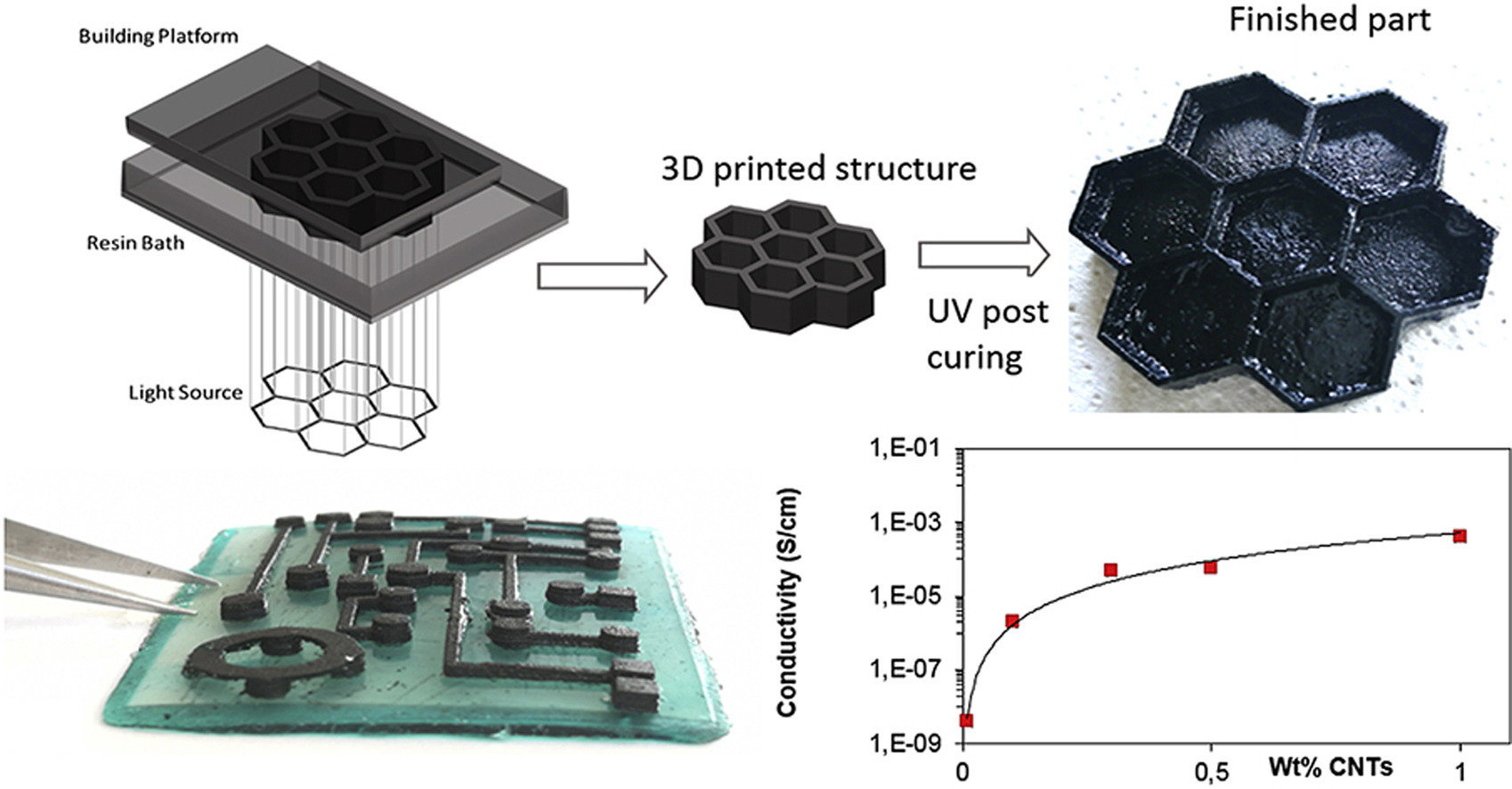 Polymeric Additive Manufacturing - Chilab