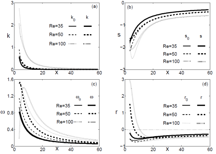 orr sommerfeld stability analysis of two fluid couette flow Both phenomenological spring-backed plate models and continuum linear  viscoelas  as the plane couette flow between a moving rigid plate and a  deformable  of viscoleastic effects in the fluid on the stability has been analyzed   by the quantity s1, and that will leave the orr-sommerfeld equation for the  fluid invariant.